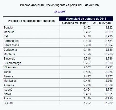 precios de la gasolina en octubre 2018, precios acpm en octubre 2018, precios de combustibles en colombia octubre 2018, precios gasolina en colombia octubre 2018, precios acpm en colombia octubre 2018