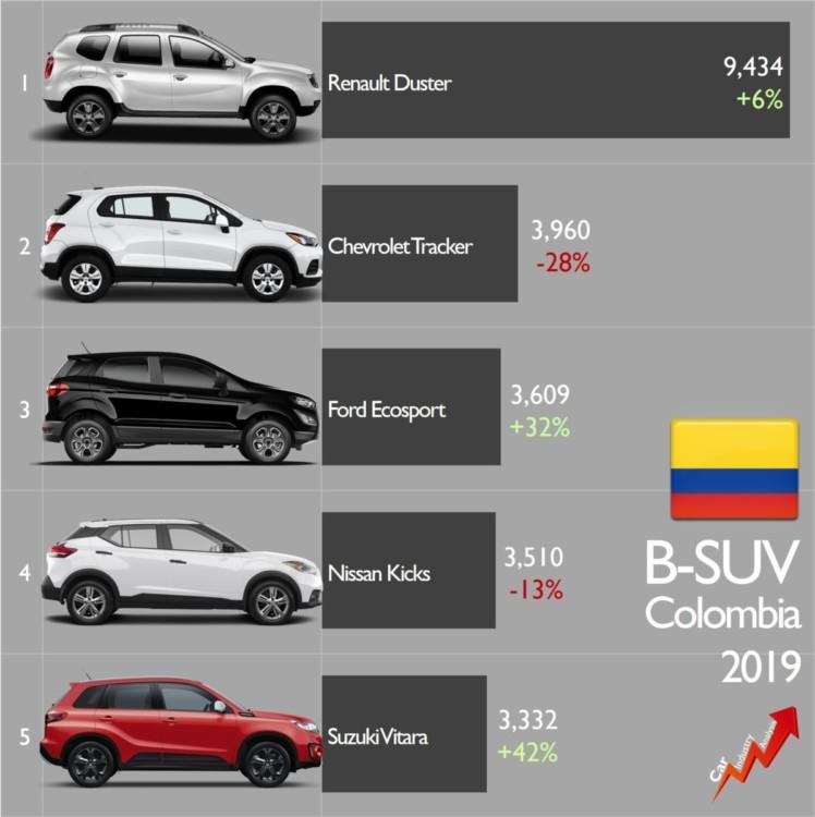 ventas de suv en colombia, suv mas vendidos en colombia, suv urbanos en colombia, b-suv colombia, ventas de suv en colombia 2019, suv mas vendidos de colombia 2019, autos suv colombia, camionetas suv en colombia, camionetas mas vendidas en colombia 2019, mercado automotor colombiano, analisis mercado automotor colombia, ventas de autos en colombia 2019, ford ecosport 2019 colombia, renault duster 2019 colombia, nissan kicks 2019 colombia, chevrolet tracker 2019 colombia, suzuki vitara 2019 colombia, jato dynamics, felipe muñoz