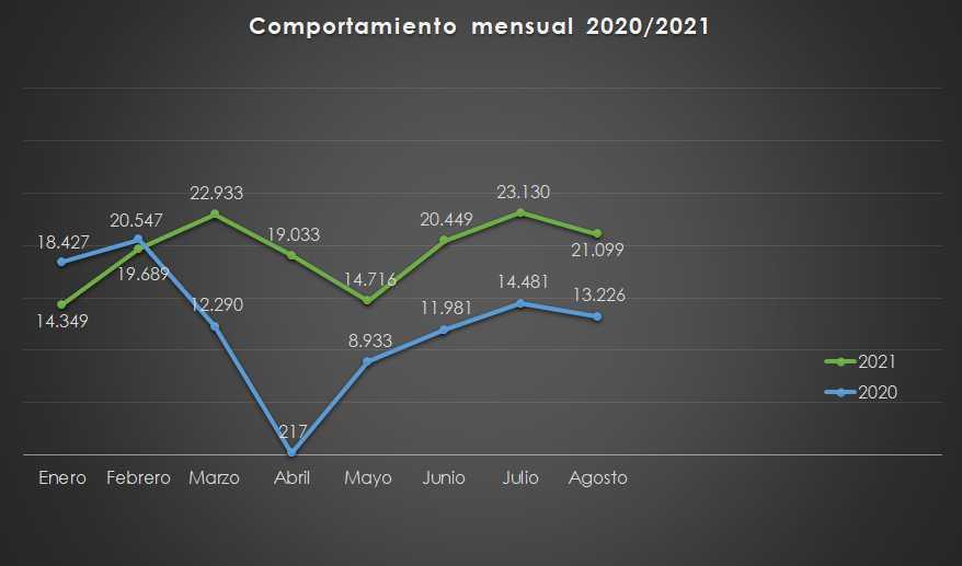 Ventas de carros 2020-2021 (enero-agosto)